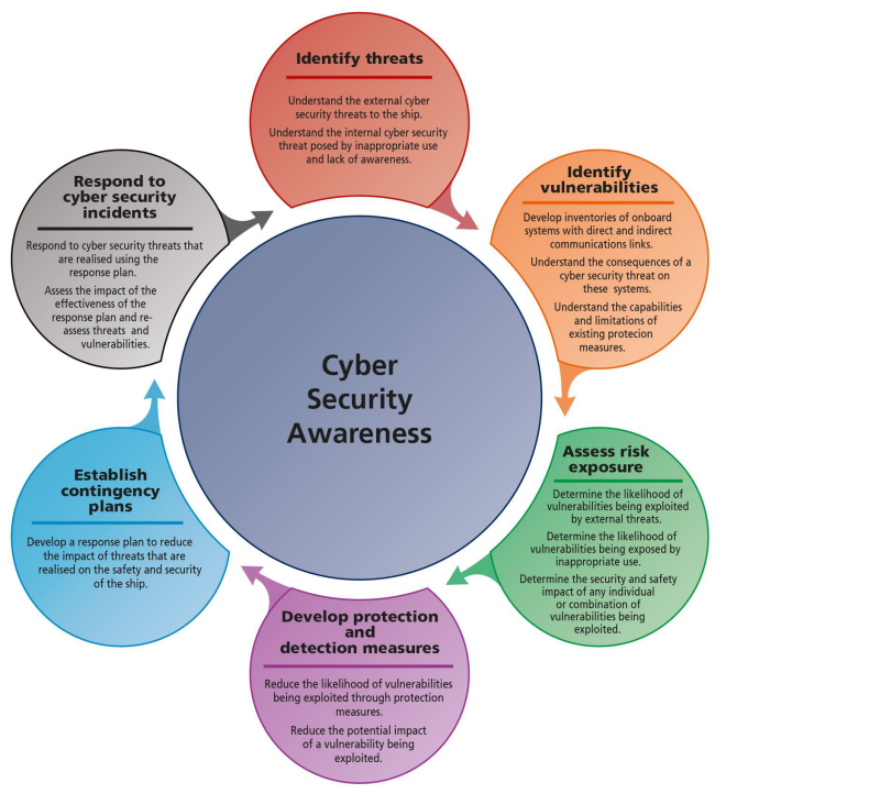 Figure 1. Cyber security awareness as set out in the Guidelines